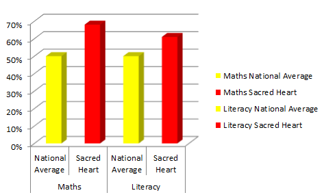 literacy and maths graph ireland